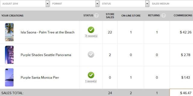theKase Sales August 2014